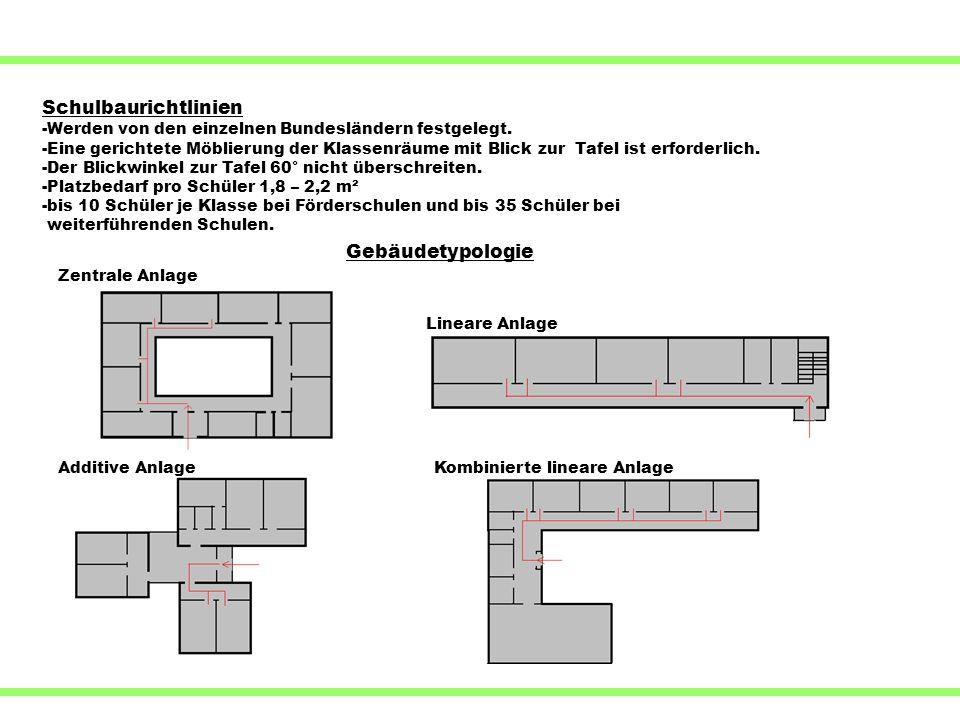 Zentrale Anlage Lineare Anlage Additive AnlageKombinierte lineare Anlage Schulbaurichtlinien -Werden von den einzelnen Bundesländern festgelegt. -Eine