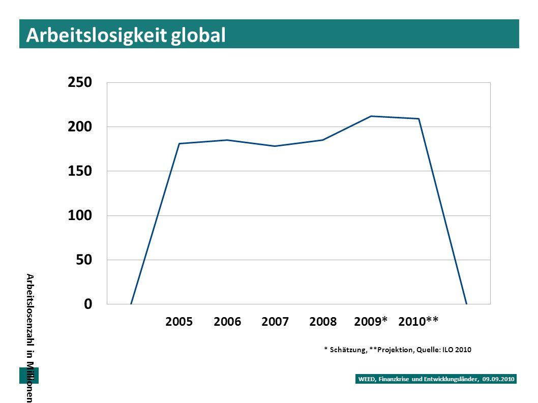 Arbeitslosigkeit global WEED, Finanzkrise und Entwicklungsländer, 09.09.2010 10 Arbeitslosenzahl in Millionen * Schätzung, **Projektion, Quelle: ILO 2010