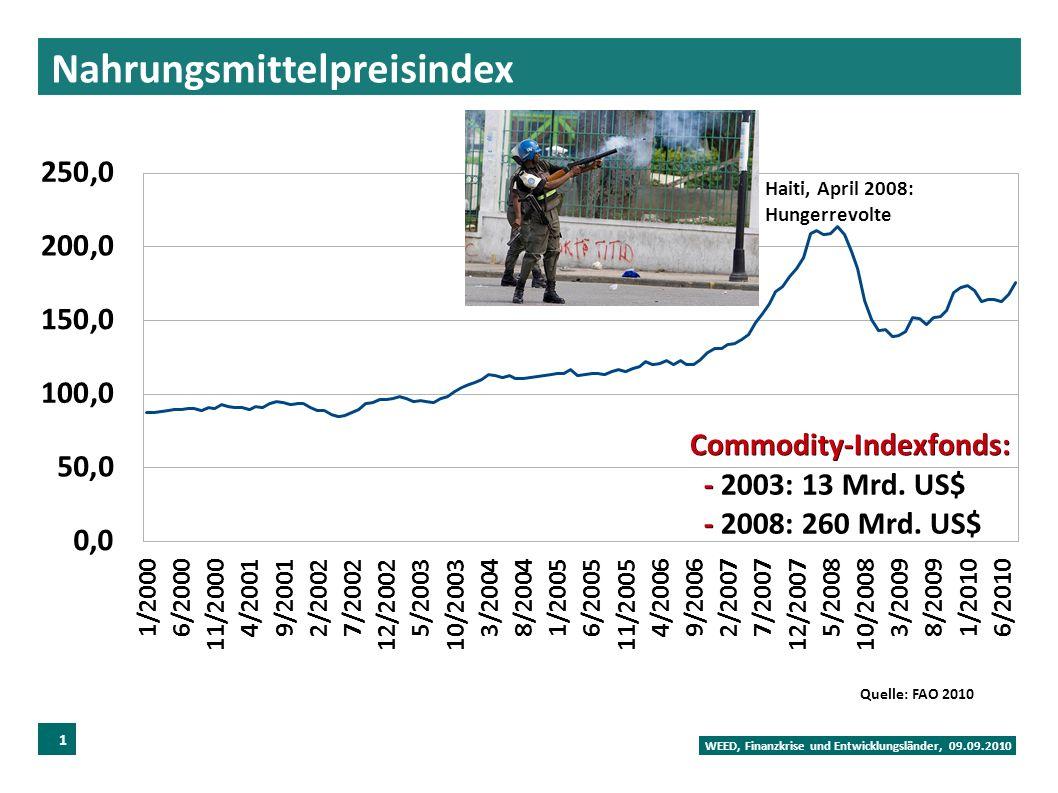 Nahrungsmittelpreisindex WEED, Finanzkrise und Entwicklungsländer, 09.09.2010 13 Quelle: FAO 2010 Commodity-Indexfonds: - - 2003: 13 Mrd.