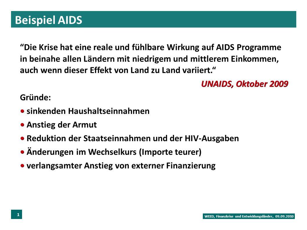 Beispiel AIDS WEED, Finanzkrise und Entwicklungsländer, 09.09.2010 18 Die Krise hat eine reale und fühlbare Wirkung auf AIDS Programme in beinahe allen Ländern mit niedrigem und mittlerem Einkommen, auch wenn dieser Effekt von Land zu Land variiert. UNAIDS, Oktober 2009 Gründe: sinkenden Haushaltseinnahmen Anstieg der Armut Reduktion der Staatseinnahmen und der HIV-Ausgaben Änderungen im Wechselkurs (Importe teurer) verlangsamter Anstieg von externer Finanzierung