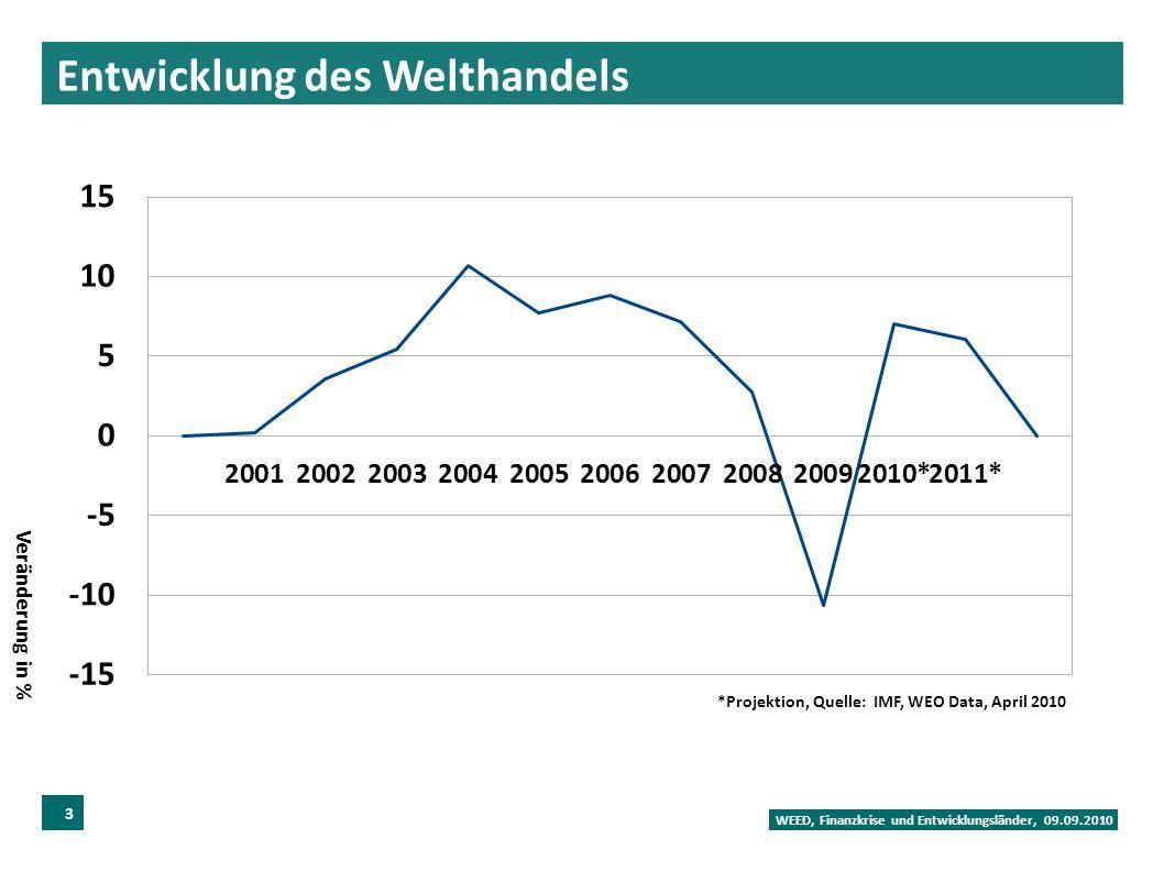Entwicklung des Welthandels WEED, Finanzkrise und Entwicklungsländer, 09.09.2010 3 *Projektion, Quelle: IMF, WEO Data, April 2010 Veränderung in %