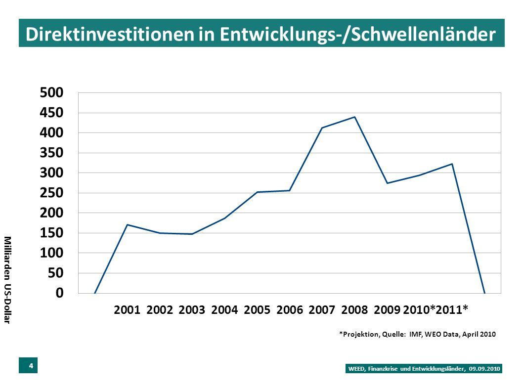 Direktinvestitionen in Entwicklungs-/Schwellenländer WEED, Finanzkrise und Entwicklungsländer, 09.09.2010 4 Milliarden US-Dollar *Projektion, Quelle: IMF, WEO Data, April 2010