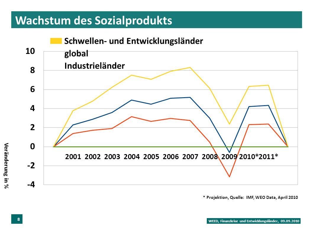 Wachstum des Sozialprodukts WEED, Finanzkrise und Entwicklungsländer, 09.09.2010 8 * Projektion, Quelle: IMF, WEO Data, April 2010 Veränderung in % Schwellen- und Entwicklungsländer global Industrieländer