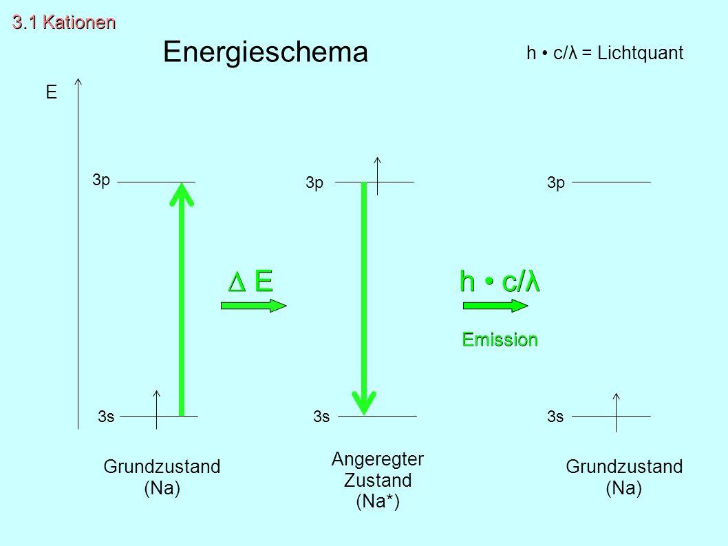 ∆ E∆ E∆ E∆ E h c/λ Emission Grundzustand (Na) Angeregter Zustand (Na*) Grundzustand (Na) h c/λ = Lichtquant E 3p 3s 3.1 Kationen Energieschema