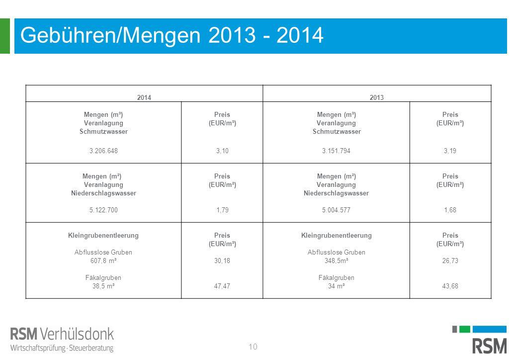 Gebühren/Mengen 2013 - 2014 10 20142013 Mengen (m³)PreisMengen (m³)Preis Veranlagung(EUR/m³)Veranlagung(EUR/m³) Schmutzwasser 3.206.6483,103.151.7943,