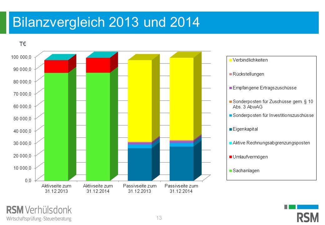 Bilanzvergleich 2013 und 2014 13 T€