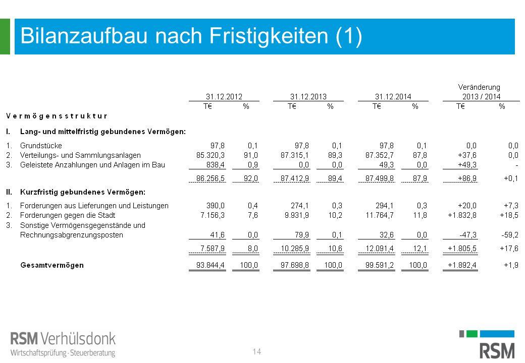Bilanzaufbau nach Fristigkeiten (1) 14
