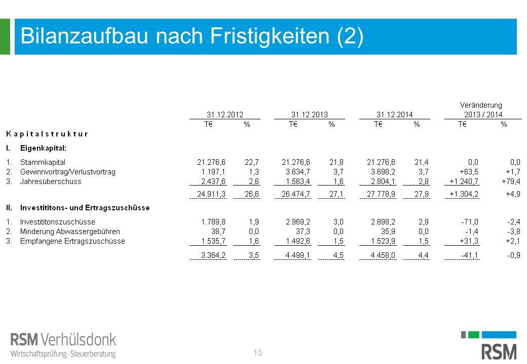 Bilanzaufbau nach Fristigkeiten (2) 15