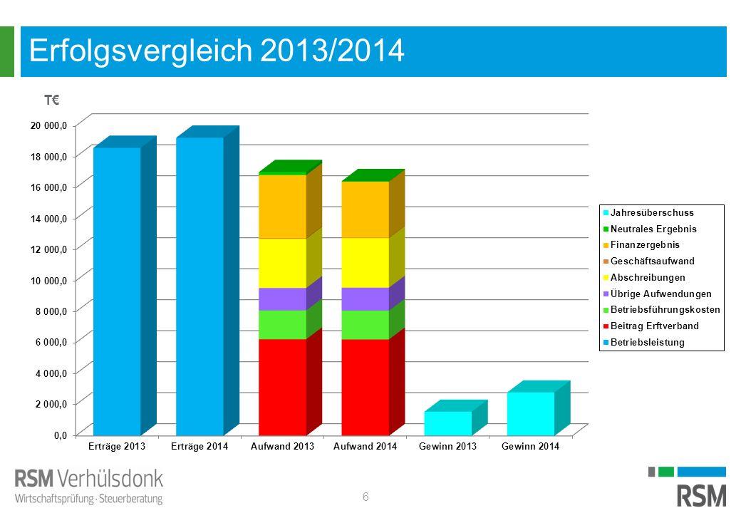 Erfolgsvergleich 2013/2014 6 T€