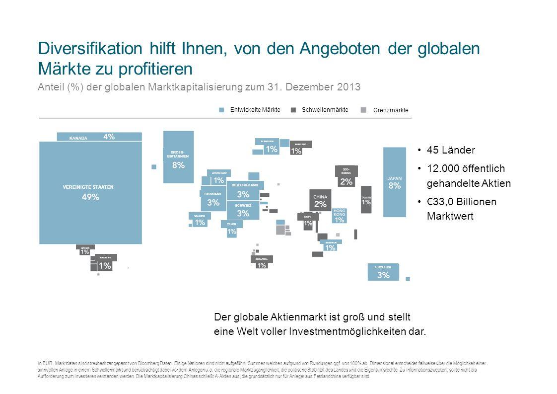 Diversifikation hilft Ihnen, von den Angeboten der globalen Märkte zu profitieren Anteil (%) der globalen Marktkapitalisierung zum 31.