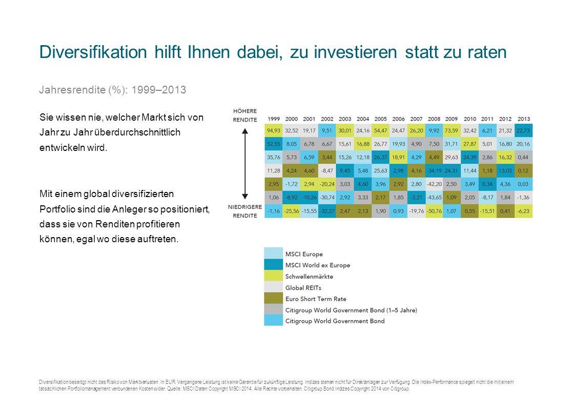 Diversifikation hilft Ihnen dabei, zu investieren statt zu raten Jahresrendite (%): 1999–2013 Diversifikation beseitigt nicht das Risiko von Marktverlusten.