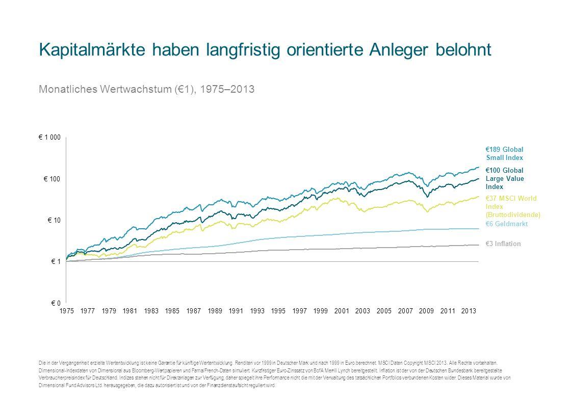 Kapitalmärkte haben langfristig orientierte Anleger belohnt Monatliches Wertwachstum (€1), 1975–2013 Die in der Vergangenheit erzielte Wertentwicklung ist keine Garantie für künftige Wertentwicklung.