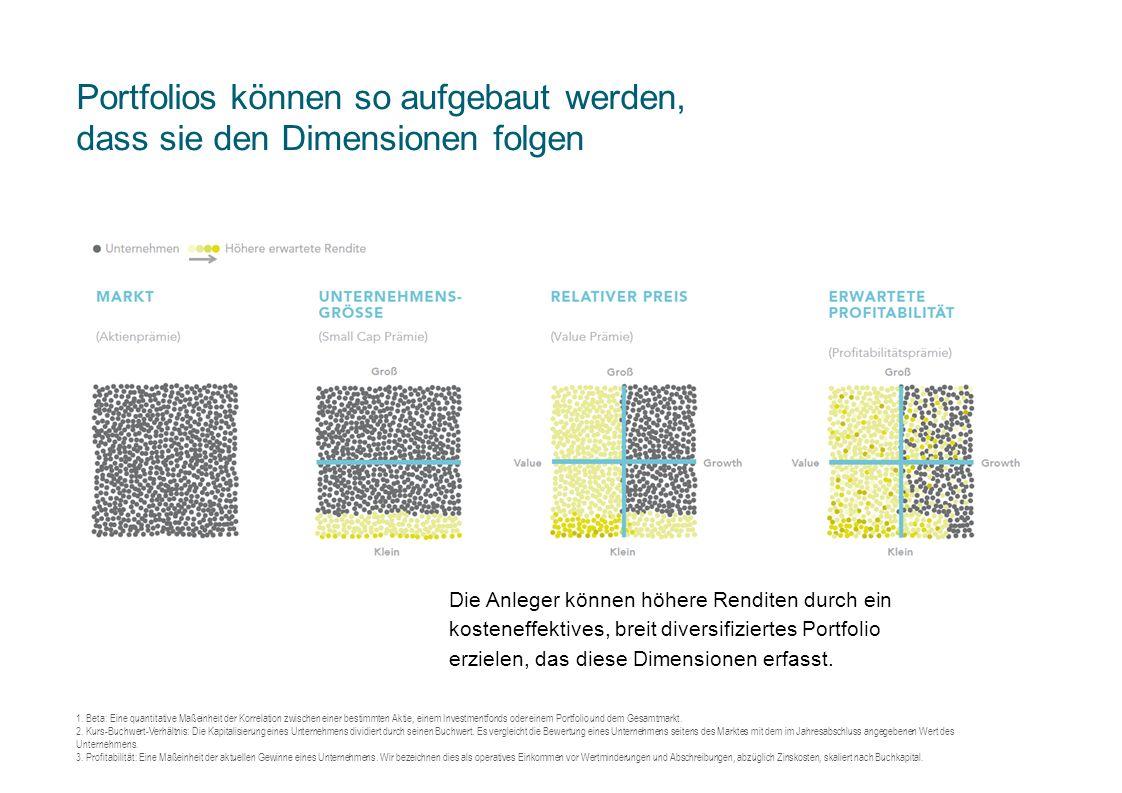 Portfolios können so aufgebaut werden, dass sie den Dimensionen folgen 1. Beta: Eine quantitative Maßeinheit der Korrelation zwischen einer bestimmten