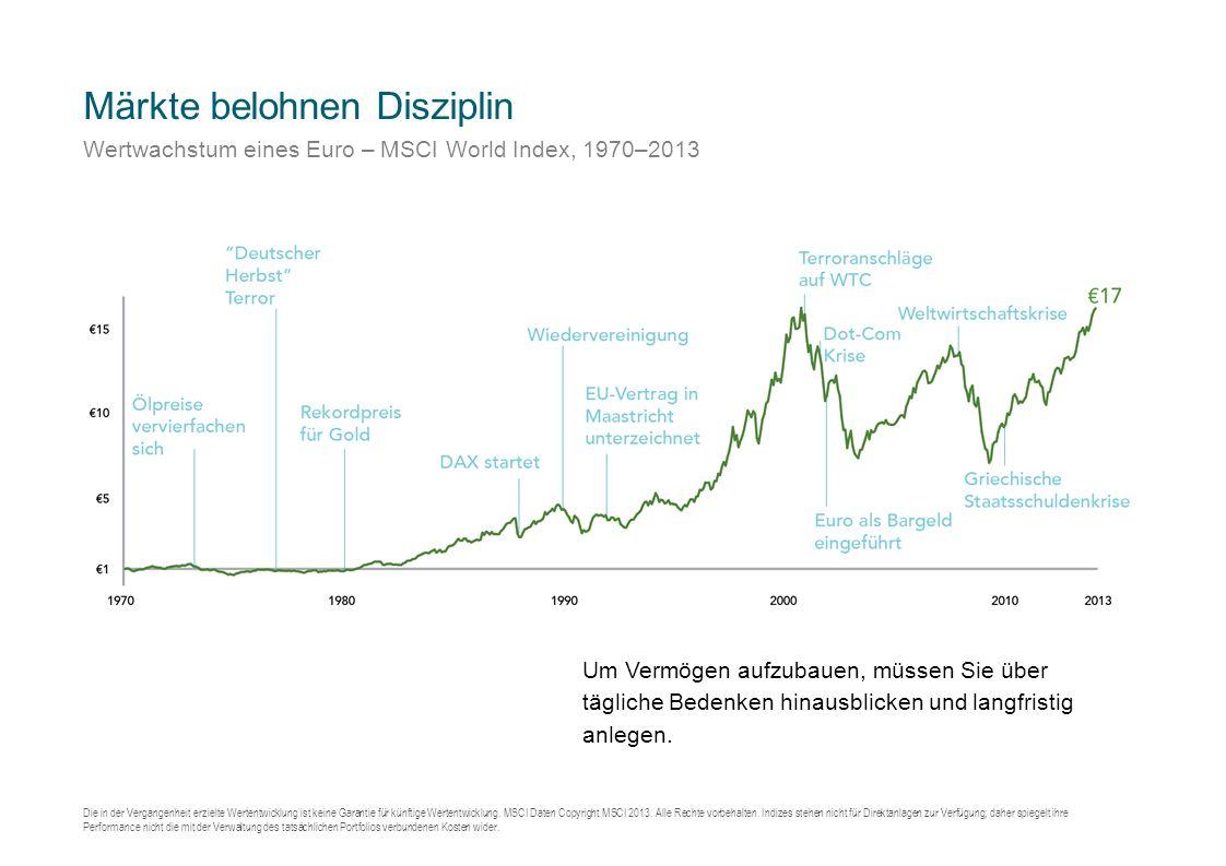 Märkte belohnen Disziplin Wertwachstum eines Euro – MSCI World Index, 1970–2013 Die in der Vergangenheit erzielte Wertentwicklung ist keine Garantie für künftige Wertentwicklung.