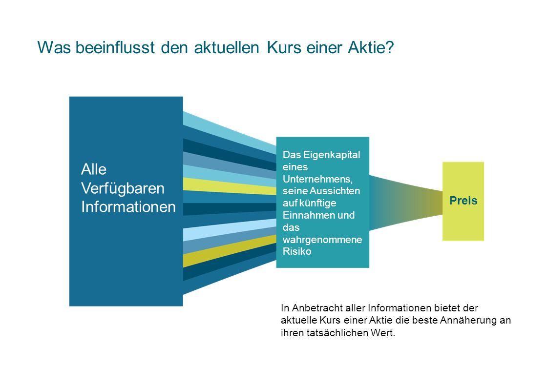 Markttiming bringt Risiken Performance des MSCI Europe Index, 1970–2013 MSCI Daten Copyright MSCI 2014.