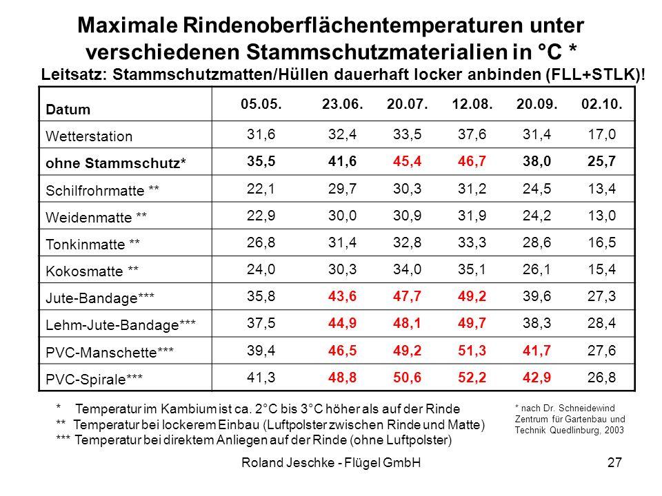 Roland Jeschke - Flügel GmbH27 Maximale Rindenoberflächentemperaturen unter verschiedenen Stammschutzmaterialien in °C * Leitsatz: Stammschutzmatten/Hüllen dauerhaft locker anbinden (FLL+STLK).