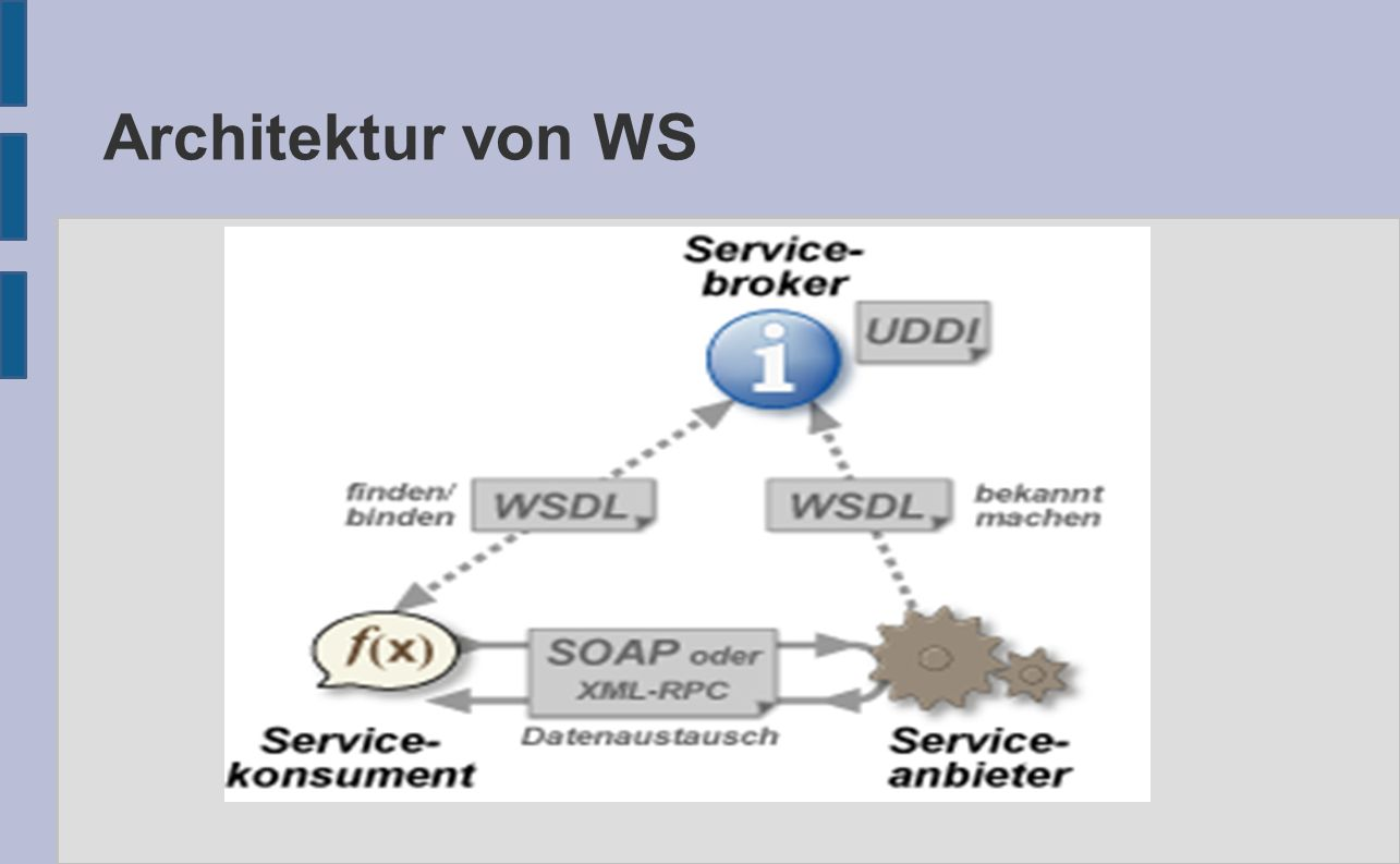 Architektur von WS