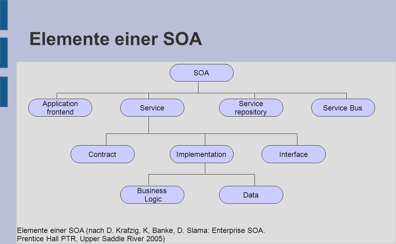 WSDL Hauptelemente ● : root-Element ● – Definition der Datentypen (XML-Schema Syntax zur Definition) ● – Def.
