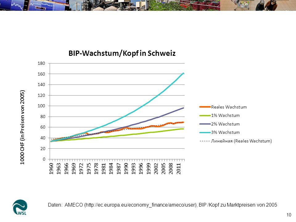 10 Daten: AMECO (http://ec.europa.eu/economy_finance/ameco/user), BIP /Kopf zu Marktpreisen von 2005