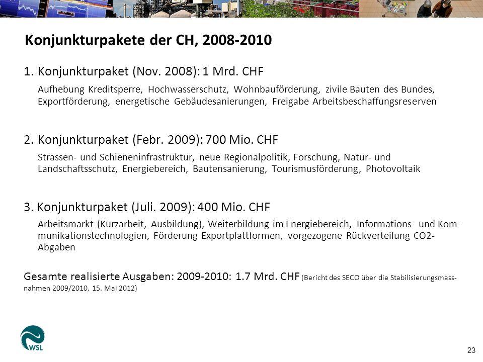 23 Konjunkturpakete der CH, 2008-2010 1.Konjunkturpaket (Nov.
