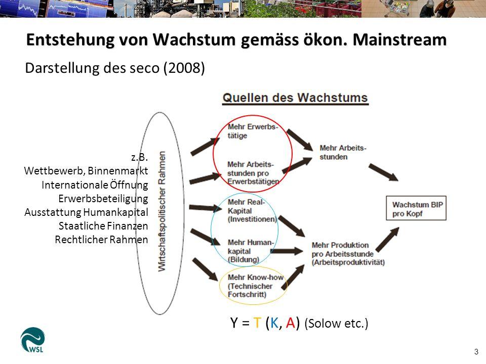 Entstehung von Wachstum gemäss ökon. Mainstream 3 z.B.