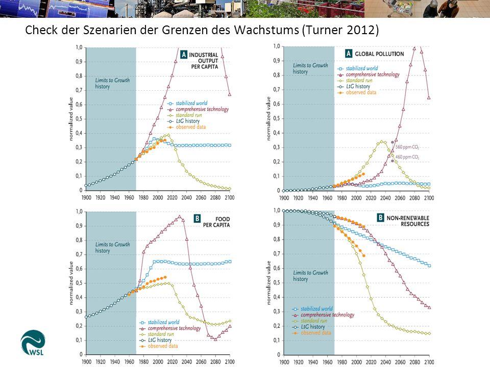 Check der Szenarien der Grenzen des Wachstums (Turner 2012)