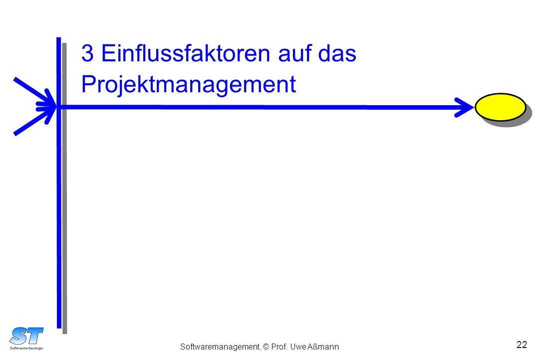 Softwaremanagement, © Prof. Uwe Aßmann 22 3 Einflussfaktoren auf das Projektmanagement