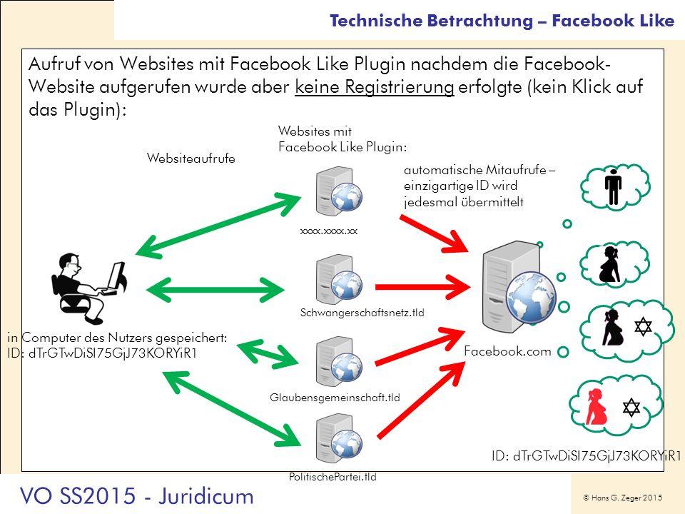© Hans G. Zeger 2015 Aufruf von Websites mit Facebook Like Plugin nachdem die Facebook- Website aufgerufen wurde aber keine Registrierung erfolgte (ke