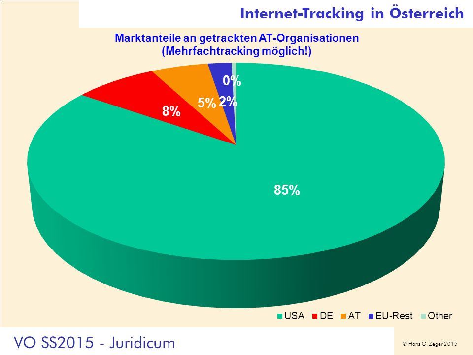 © Hans G. Zeger 2015 Internet-Tracking in Österreich VO SS2015 - Juridicum