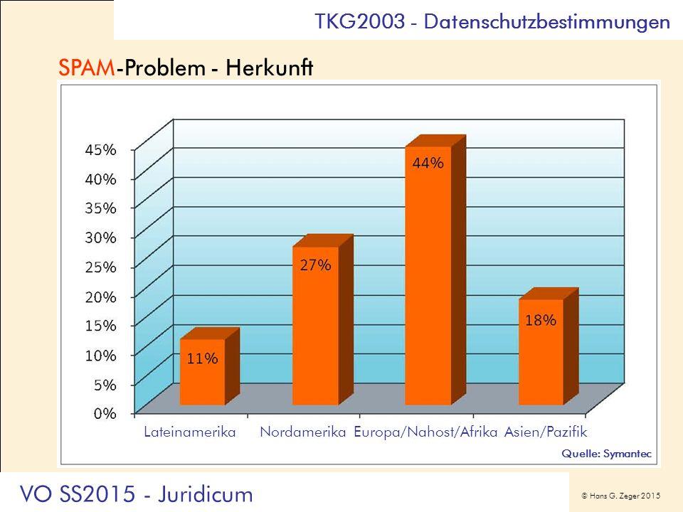 © Hans G. Zeger 2015 TKG2003 - Datenschutzbestimmungen Quelle: Symantec SPAM-Problem - Herkunft Quelle: Symantec Lateinamerika Nordamerika Europa/Naho