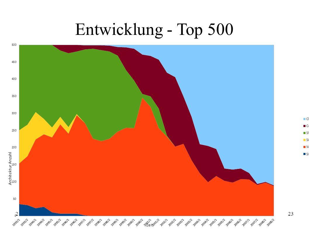 21.04.2009Christian Schwarz23 Entwicklung - Top 500