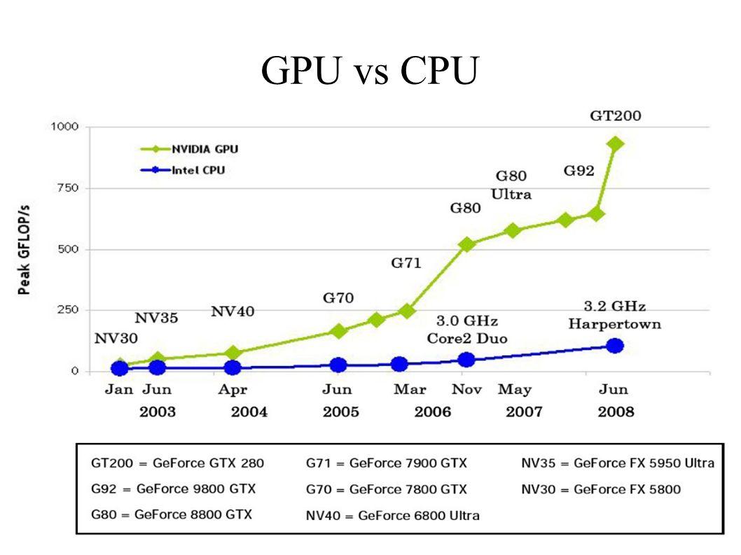 21.04.2009Christian Schwarz34 GPU vs CPU