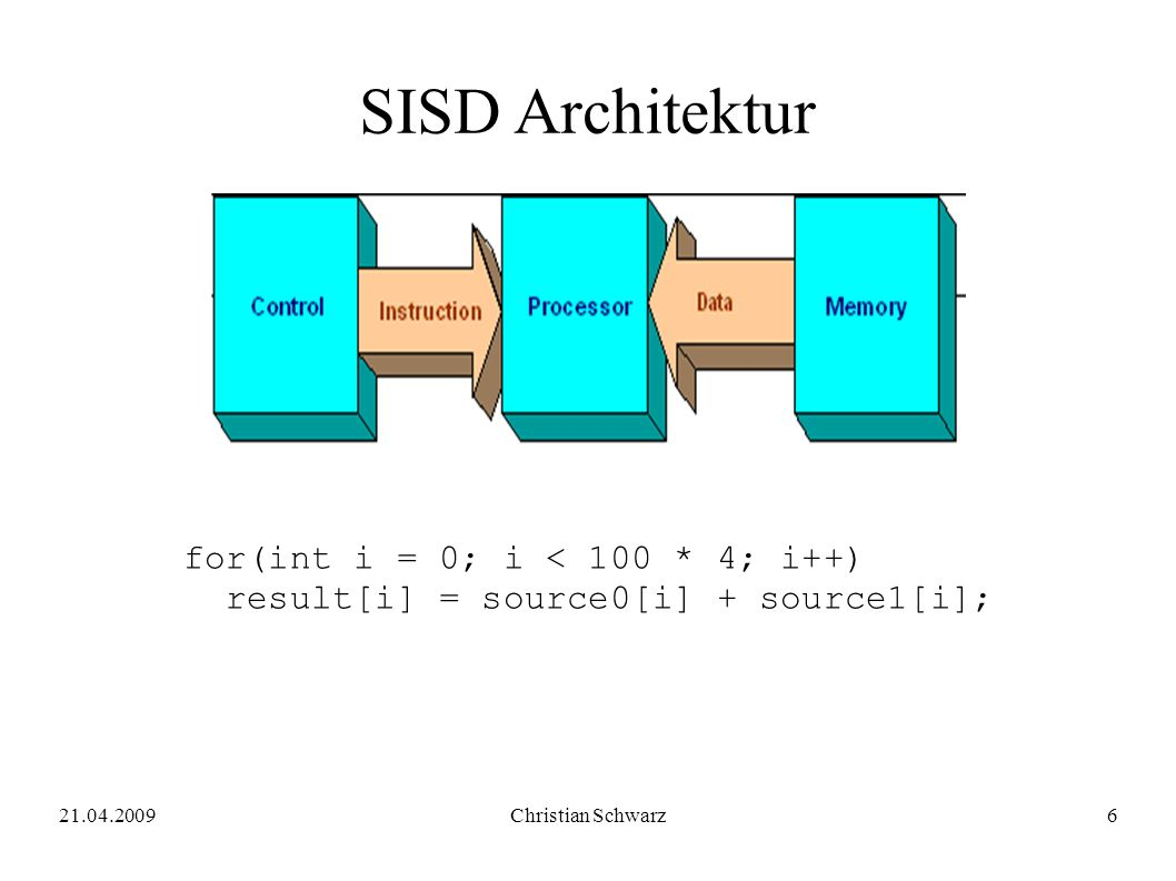21.04.2009Christian Schwarz6 SISD Architektur for(int i = 0; i < 100 * 4; i++) result[i] = source0[i] + source1[i];