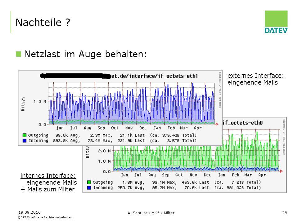 ©DATEV eG; alle Rechte vorbehalten 19.09.2016 A. Schulze / MK5 / Milter28 Nachteile ? Netzlast im Auge behalten: externes Interface: eingehende Mails