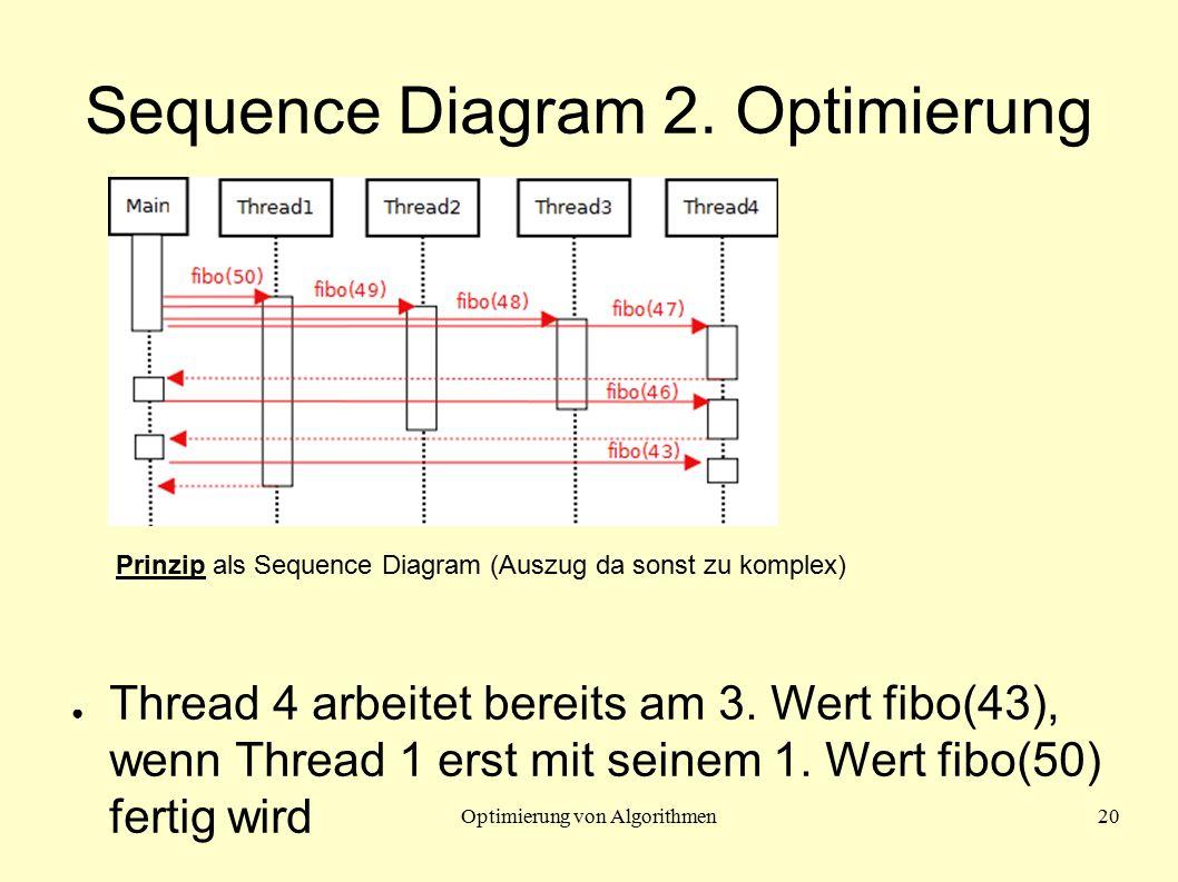 Optimierung von Algorithmen20 Sequence Diagram 2. Optimierung ● Thread 4 arbeitet bereits am 3. Wert fibo(43), wenn Thread 1 erst mit seinem 1. Wert f
