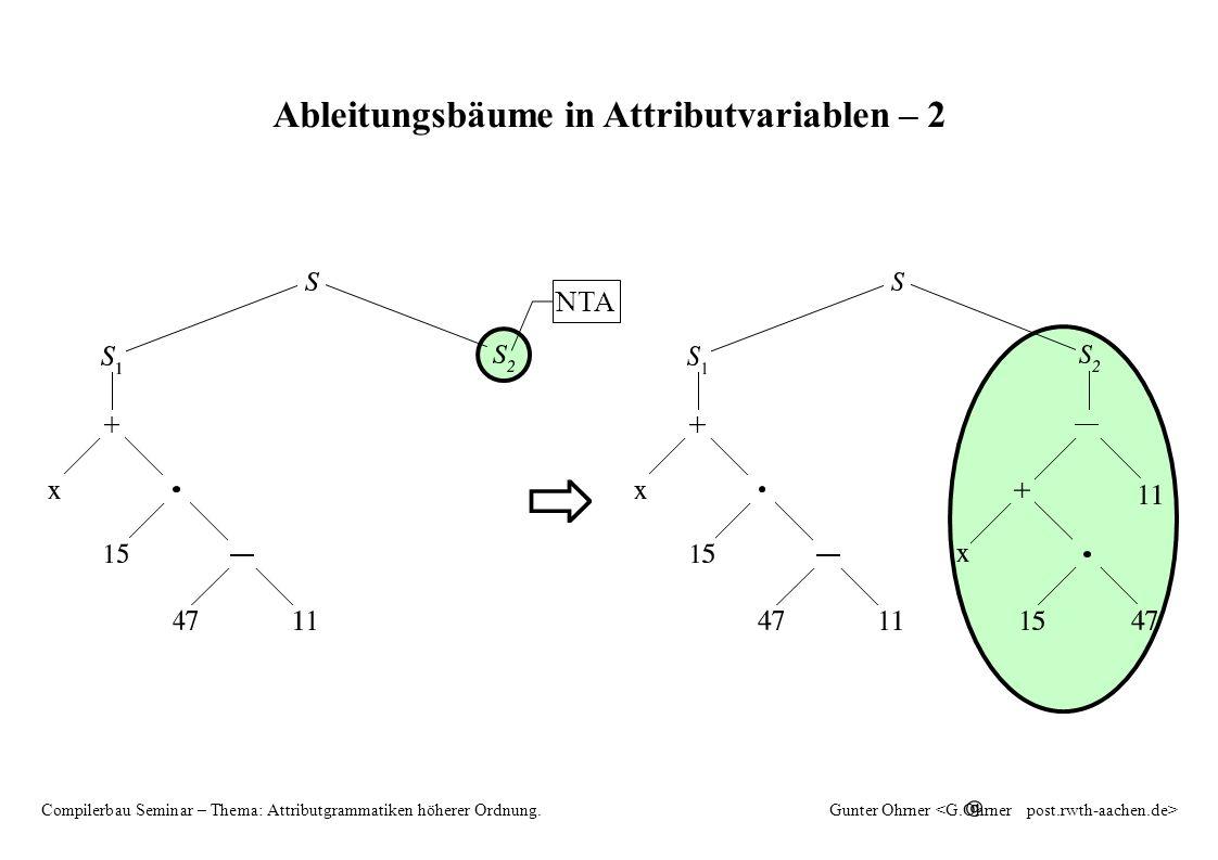 HAG 8 Compilerbau Seminar – Thema: Attributgrammatiken höherer Ordnung.Gunter Ohrner Ableitungsbäume in Attributvariablen – 2 ⇨ NTA
