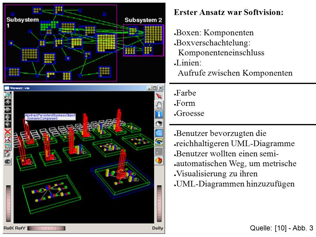 21 Erster Ansatz war Softvision: ● Boxen: Komponenten ● Boxverschachtelung: Komponenteneinschluss ● Linien: Aufrufe zwischen Komponenten ● Farbe ● For