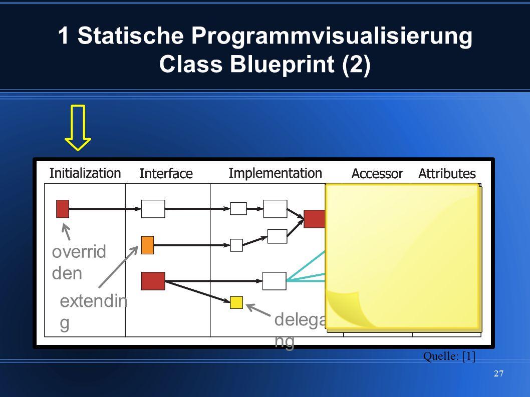 27 1 Statische Programmvisualisierung Class Blueprint (2) Quelle: [1] delegati ng extendin g overrid den