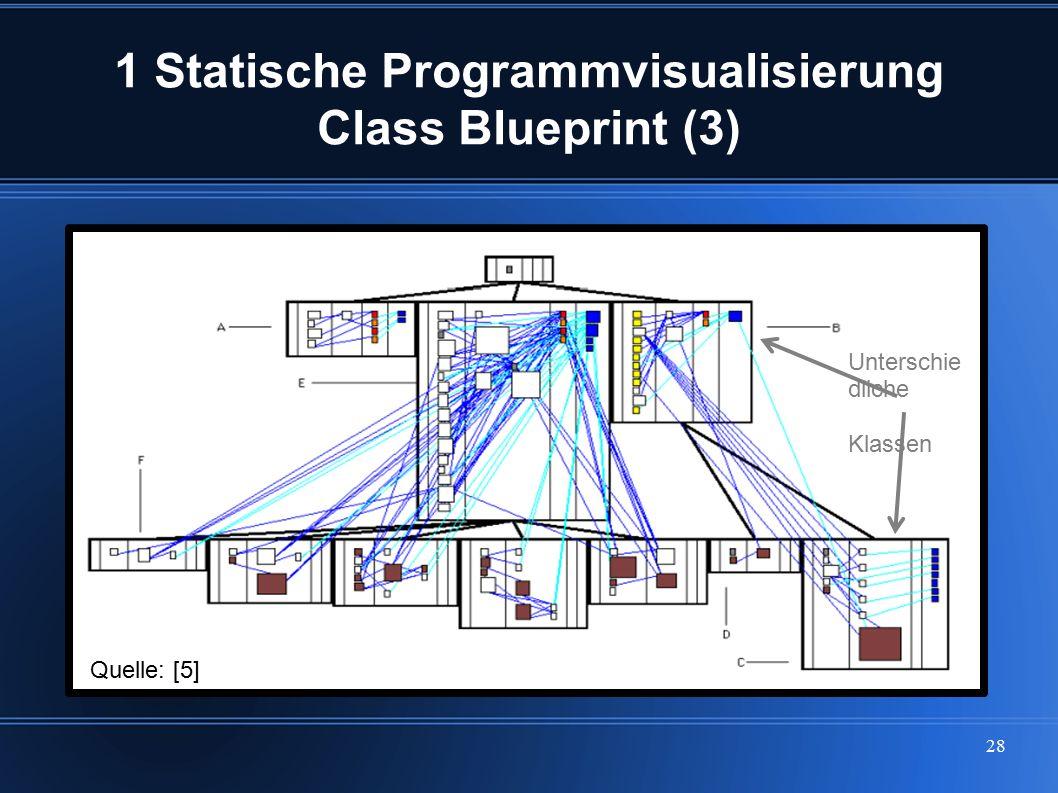 28 1 Statische Programmvisualisierung Class Blueprint (3) Unterschie dliche Klassen Quelle: [5]
