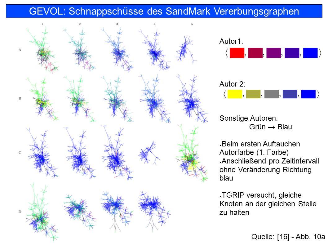 74 GEVOL: Schnappschüsse des SandMark Vererbungsgraphen Autor1: Autor 2: Sonstige Autoren: Grün → Blau ● Beim ersten Auftauchen Autorfarbe (1. Farbe)