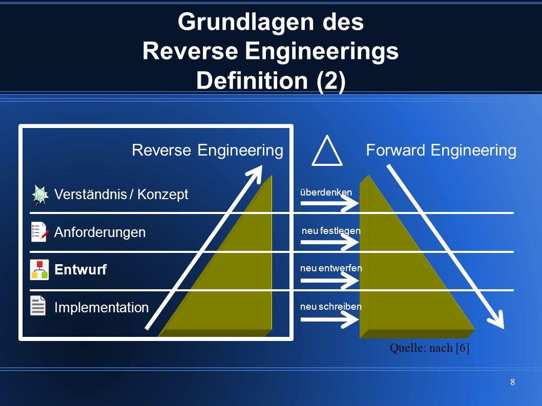 8 Grundlagen des Reverse Engineerings Definition (2) Quelle: nach [6] Verständnis / Konzept Anforderungen Entwurf Implementation neu festlegen überden