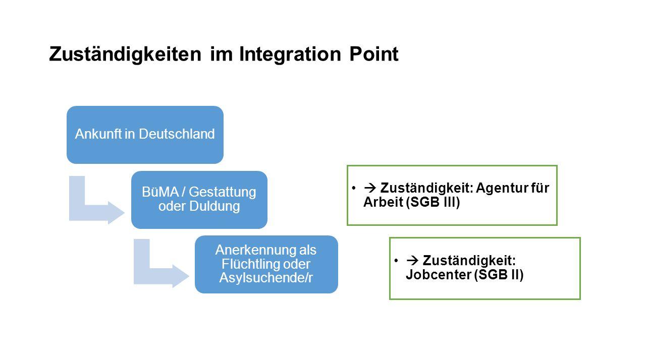 Zuständigkeiten im Integration Point Ankunft in Deutschland BüMA / Gestattung oder Duldung  Zuständigkeit: Agentur für Arbeit (SGB III) Anerkennung als Flüchtling oder Asylsuchende/r  Zuständigkeit: Jobcenter (SGB II)