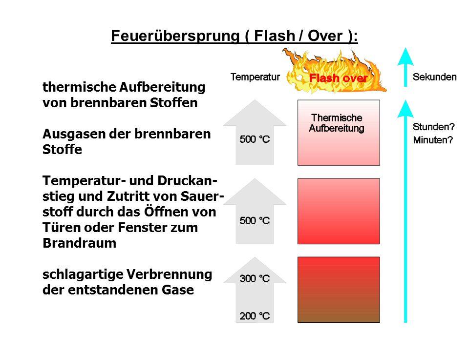 Feuerübersprung ( Flash / Over ): thermische Aufbereitung von brennbaren Stoffen Ausgasen der brennbaren Stoffe Temperatur- und Druckan- stieg und Zutritt von Sauer- stoff durch das Öffnen von Türen oder Fenster zum Brandraum schlagartige Verbrennung der entstandenen Gase