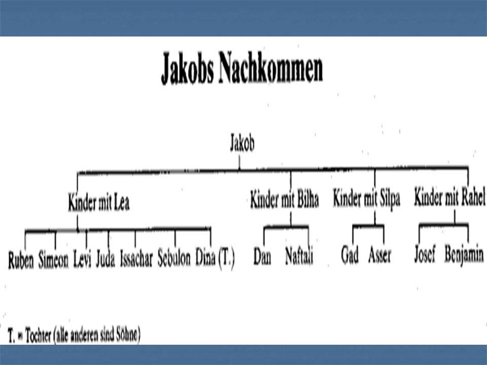 In Haran: Jakob in der Schule der Ferne Jakob Bekommt eine Familie (Frauen und Kinder) Jakob Bekommt eine Familie (Frauen und Kinder) Jakob wird betrogen Jakob wird betrogen Frau Frau Lohn Lohn Verhasst von Schwagern Verhasst von Schwagern Jakob wird durch Gottes Gnade reich Jakob wird durch Gottes Gnade reich flieht vor Laban nach 20 Jahren flieht vor Laban nach 20 Jahren