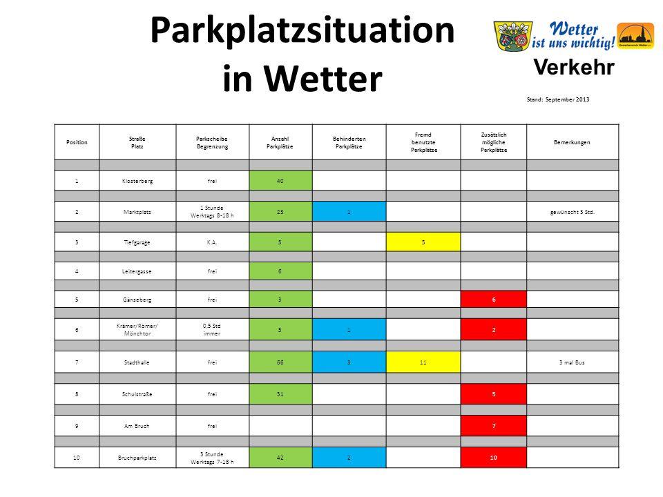 Verkehr Parkplatzsituation in Wetter Stand: September 2013 Position Straße Platz Parkscheibe Begrenzung Anzahl Parkplätze Behinderten Parkplätze Fremd