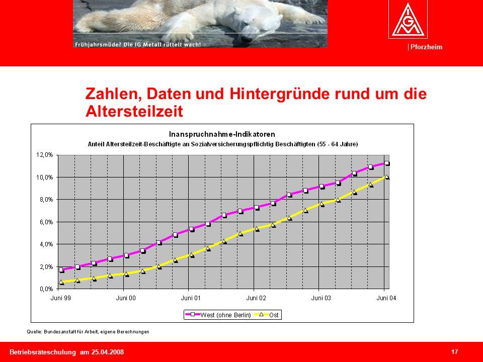 Pforzheim 17 Betriebsräteschulung am 25.04.2008 Zahlen, Daten und Hintergründe rund um die Altersteilzeit