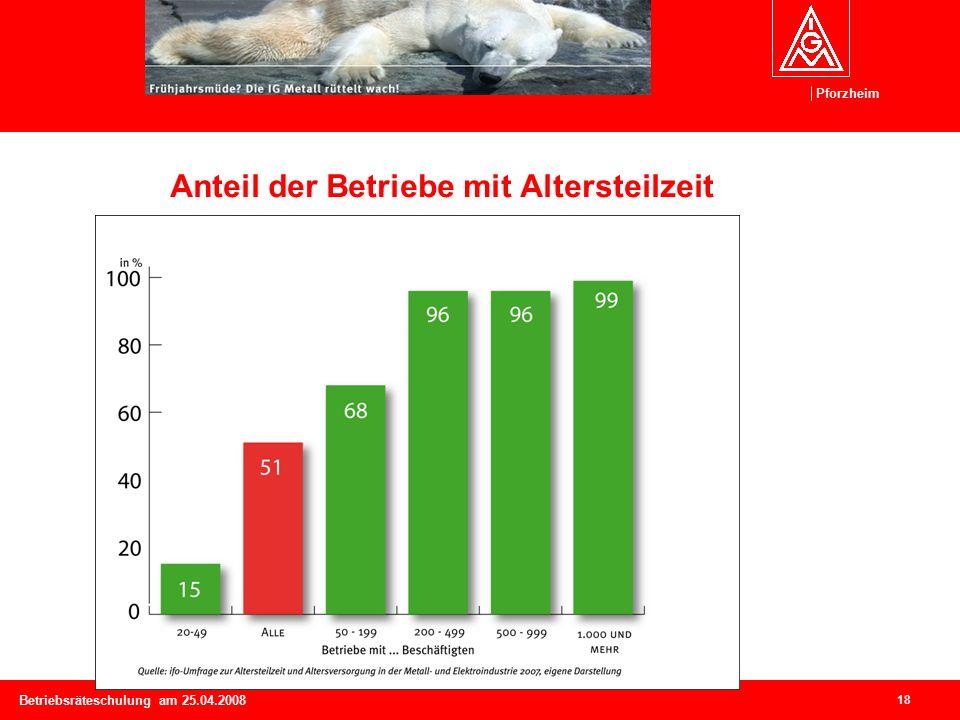 Pforzheim 18 Betriebsräteschulung am 25.04.2008 Anteil der Betriebe mit Altersteilzeit (Angaben in Prozent)