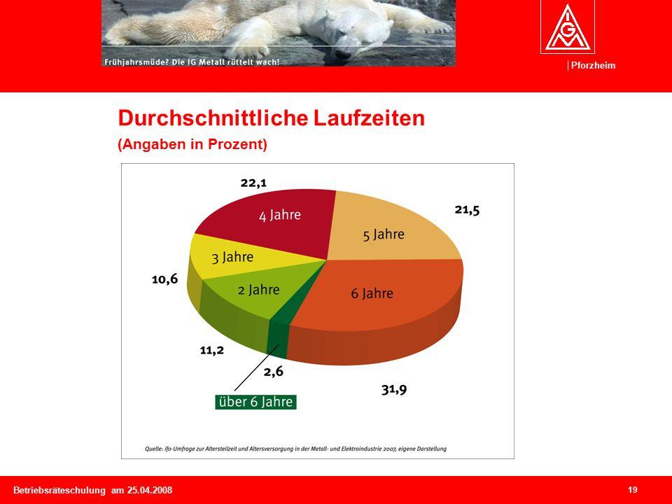 Pforzheim 19 Betriebsräteschulung am 25.04.2008 Durchschnittliche Laufzeiten (Angaben in Prozent)