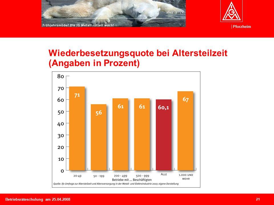 Pforzheim 21 Betriebsräteschulung am 25.04.2008 Wiederbesetzungsquote bei Altersteilzeit (Angaben in Prozent)