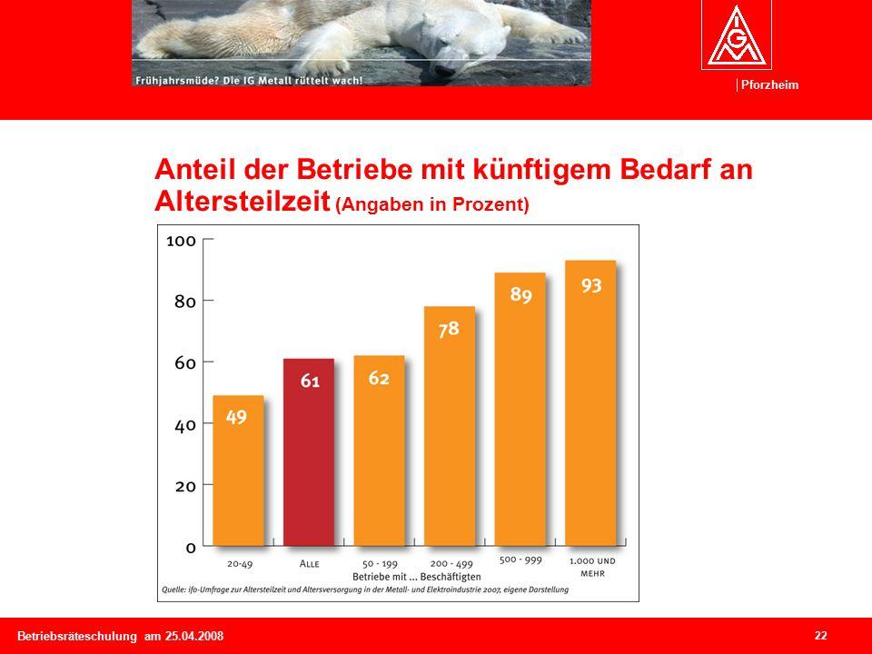 Pforzheim 22 Betriebsräteschulung am 25.04.2008 Anteil der Betriebe mit künftigem Bedarf an Altersteilzeit (Angaben in Prozent)